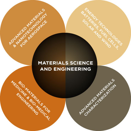 The Materials Science and Engineering discipline is central to graduate education and research on materials for Energy, Nanotechnology, Aerospace, and Medicine
